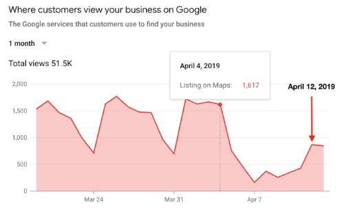 Google De-indexing Bug - Google Analytics Screenshot