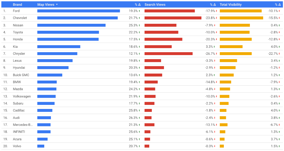 UPDATE: Impressions for Google's Local 3-Pack Drop by 38% -