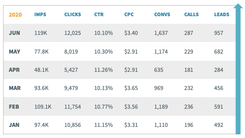 O'Brien Auto Group Paid Search SEM Results Year-to-Date.