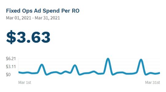 PureCars PURE Insights - Ad Cost per RO.