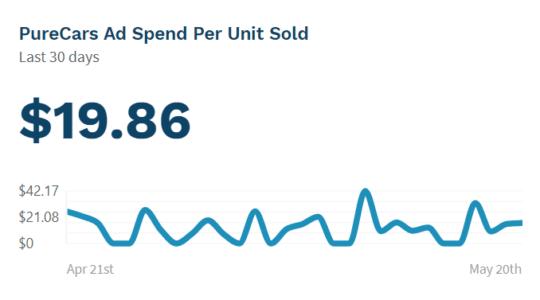 PureCars PURE Insights - Ad Cost Per Unit Sold.